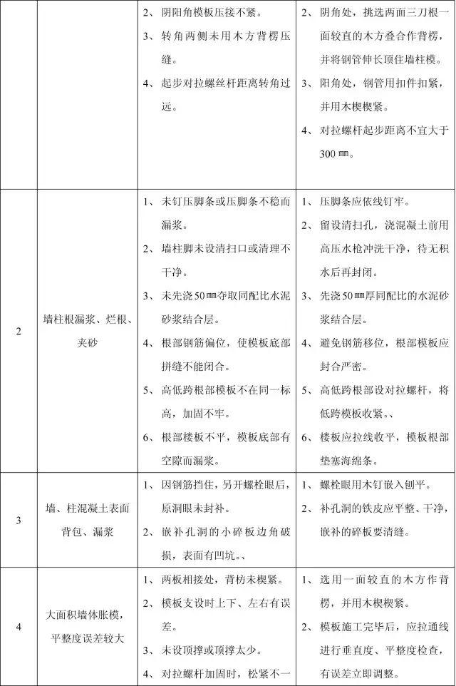 收藏:11个分部工程的168项质量通病_9