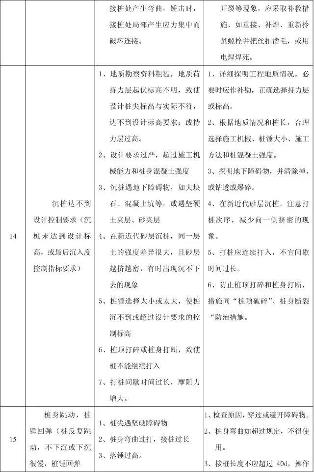 收藏:11个分部工程的168项质量通病_5