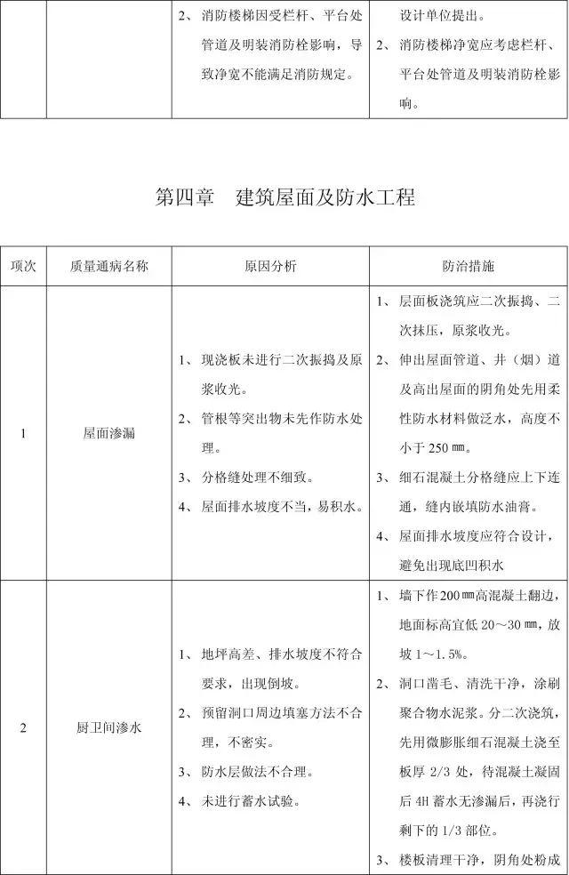 收藏:11个分部工程的168项质量通病_30