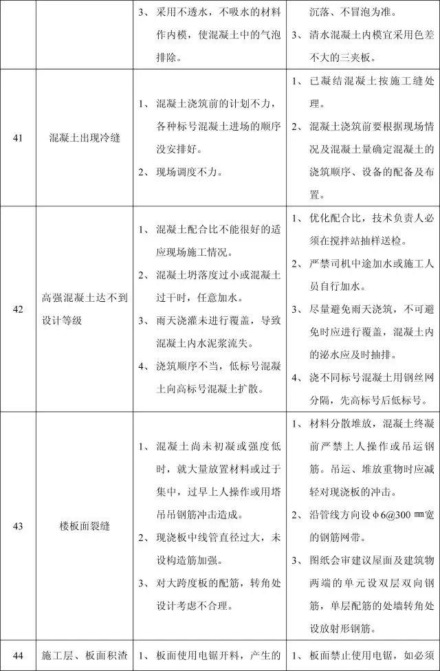 收藏:11个分部工程的168项质量通病_19