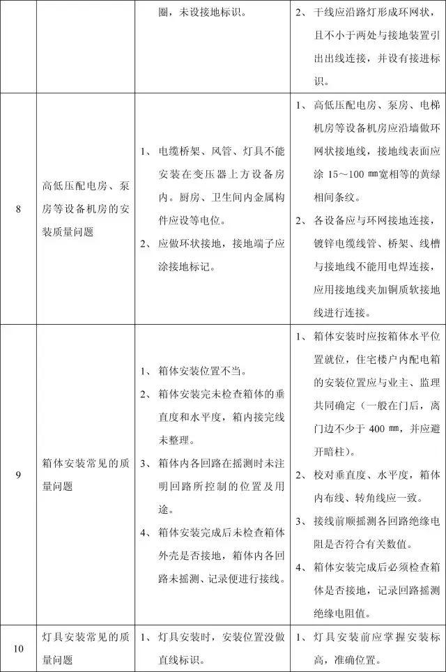 收藏:11个分部工程的168项质量通病_39