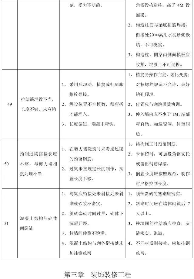 收藏:11个分部工程的168项质量通病_21