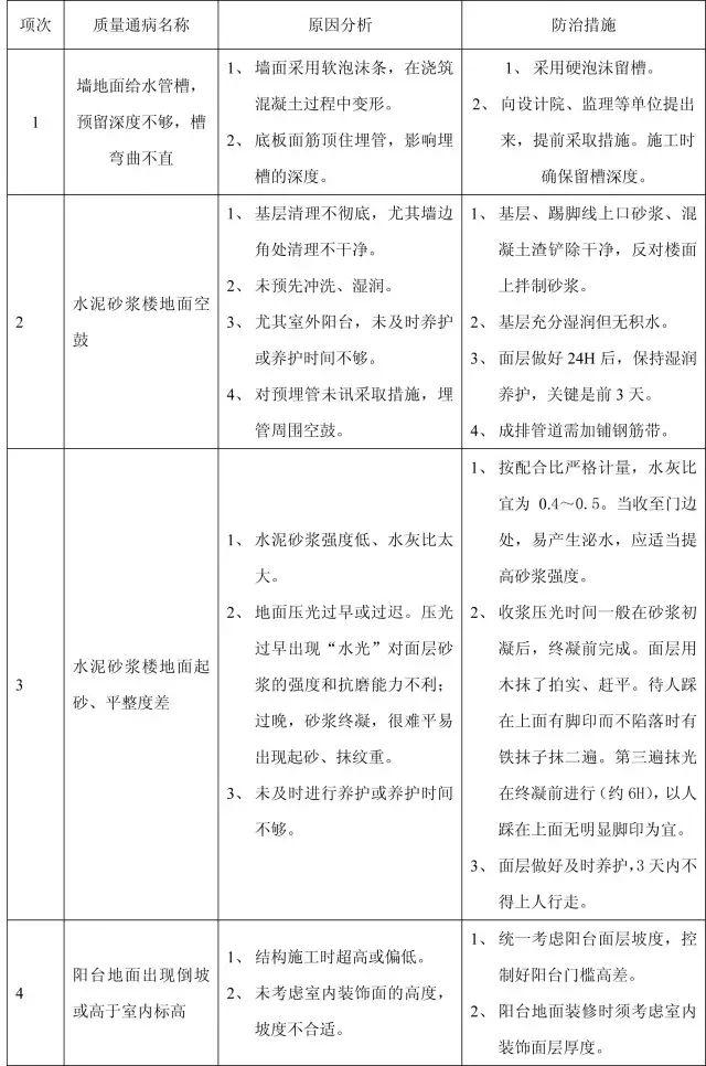 收藏:11个分部工程的168项质量通病_22