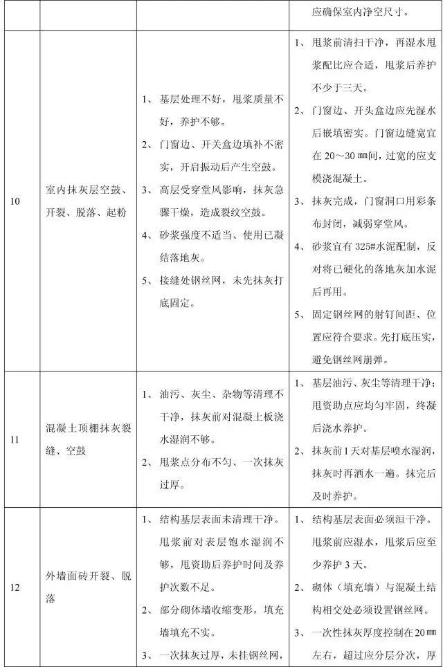 收藏:11个分部工程的168项质量通病_24