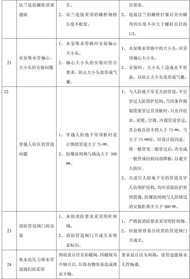 收藏:11个分部工程的168项质量通病_35