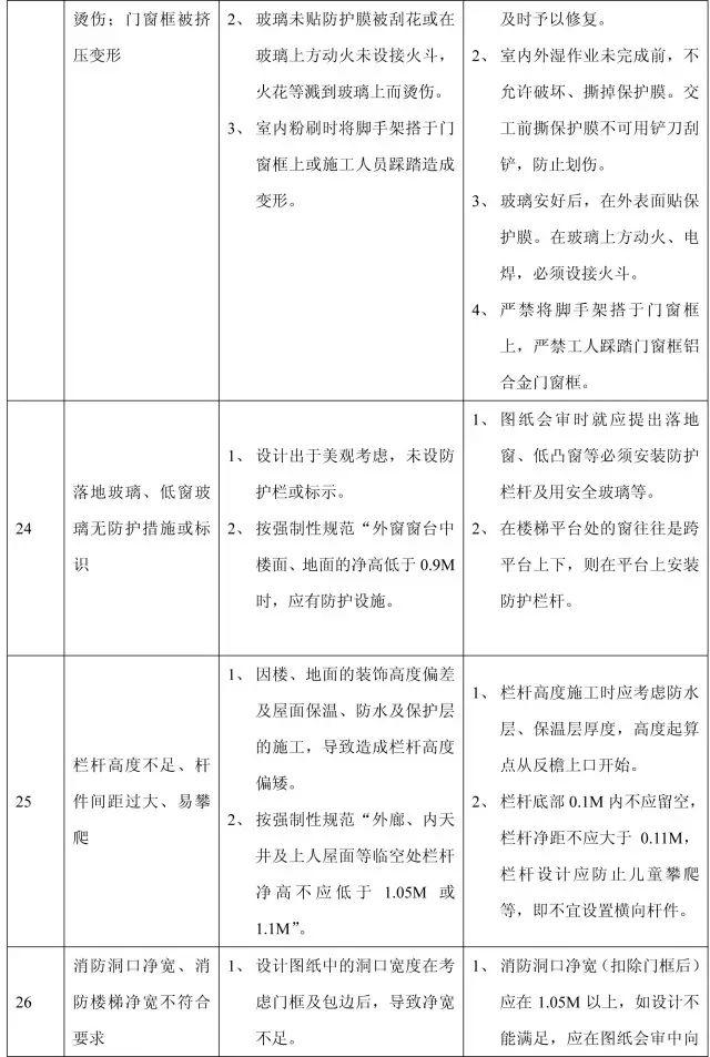 收藏:11个分部工程的168项质量通病_29