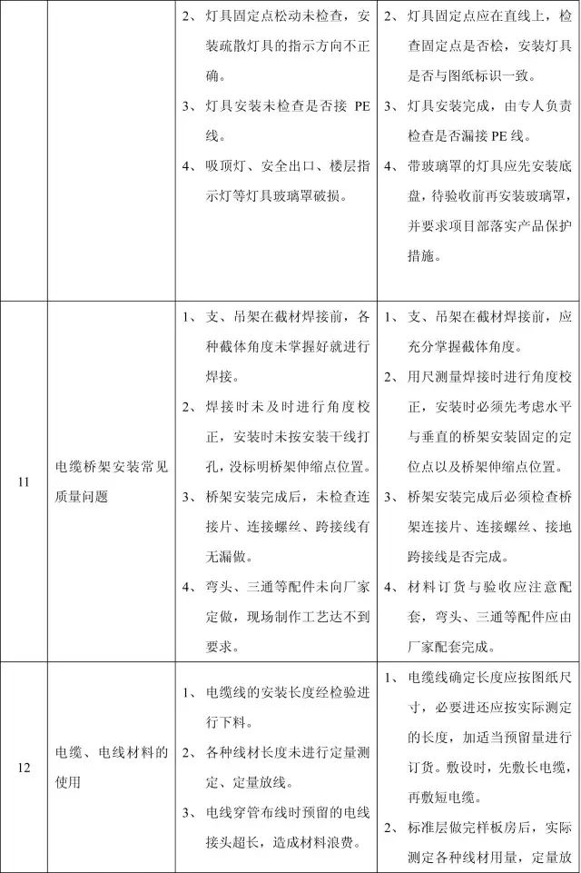收藏:11个分部工程的168项质量通病_40