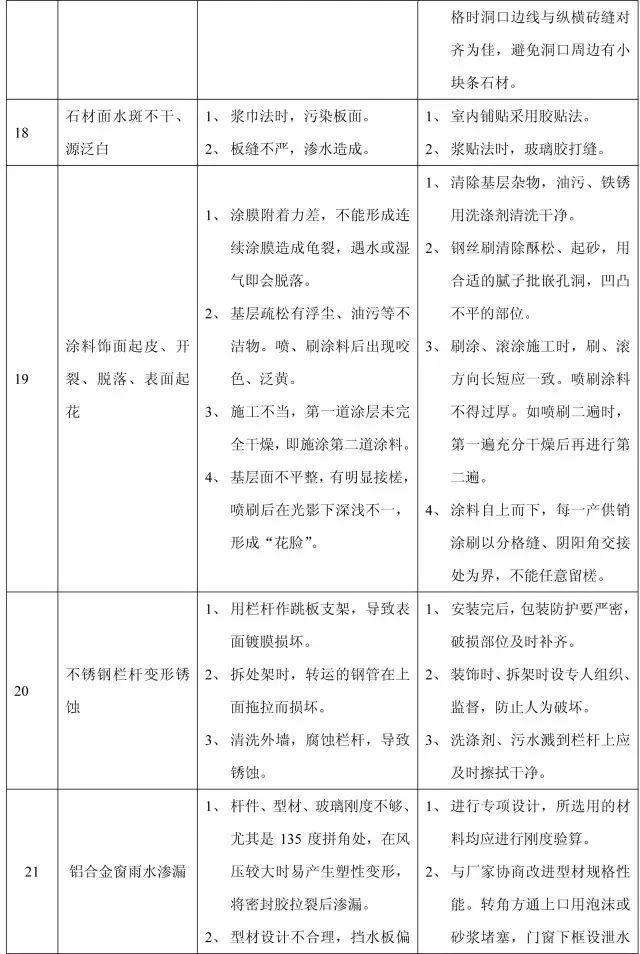 收藏:11个分部工程的168项质量通病_27