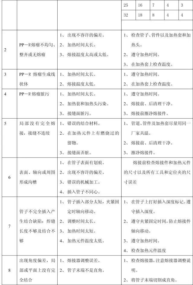 收藏:11个分部工程的168项质量通病_32