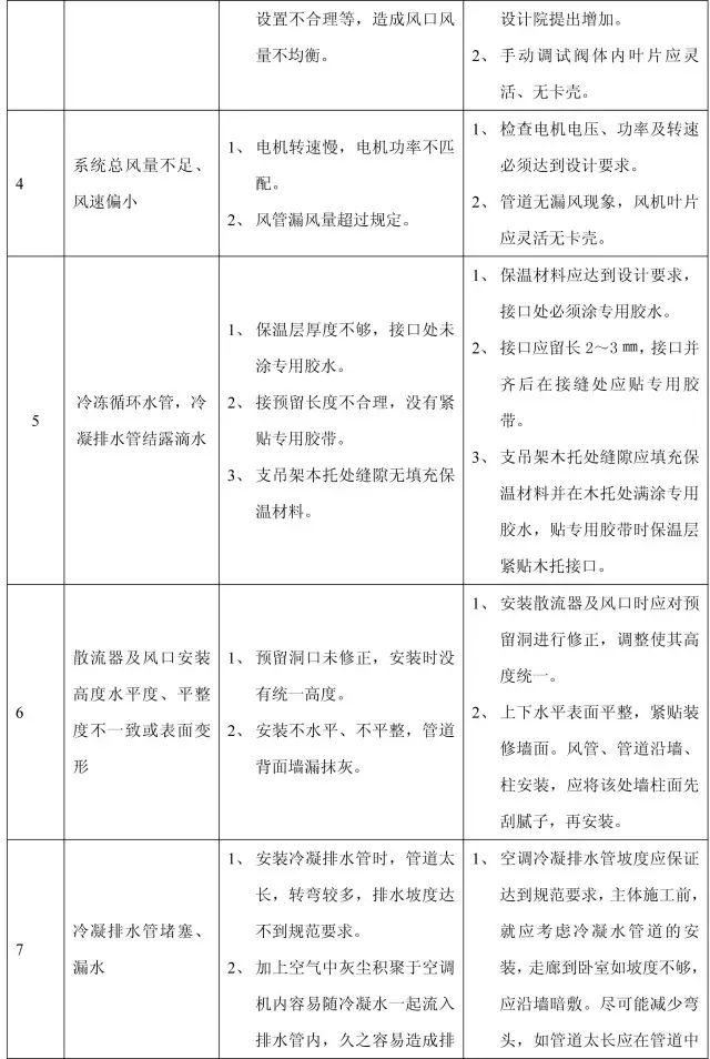 收藏:11个分部工程的168项质量通病_44
