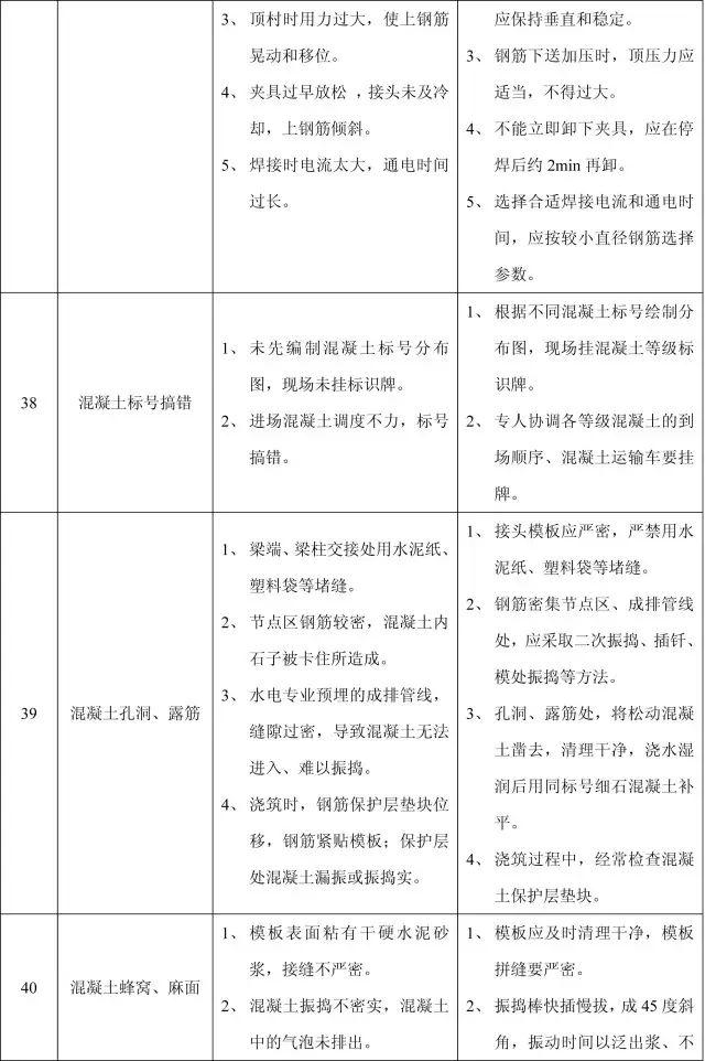 收藏:11个分部工程的168项质量通病_18
