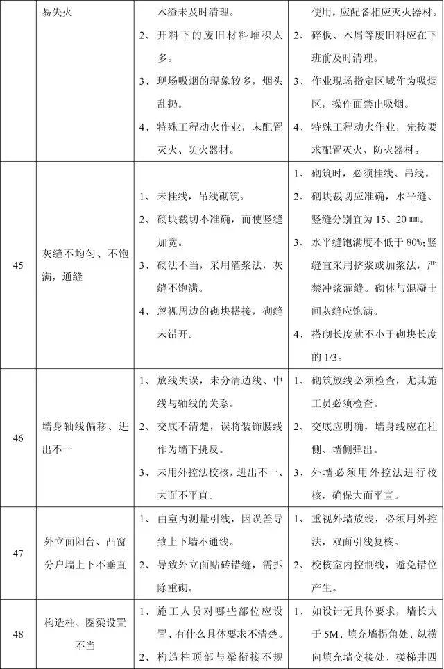 收藏:11个分部工程的168项质量通病_20