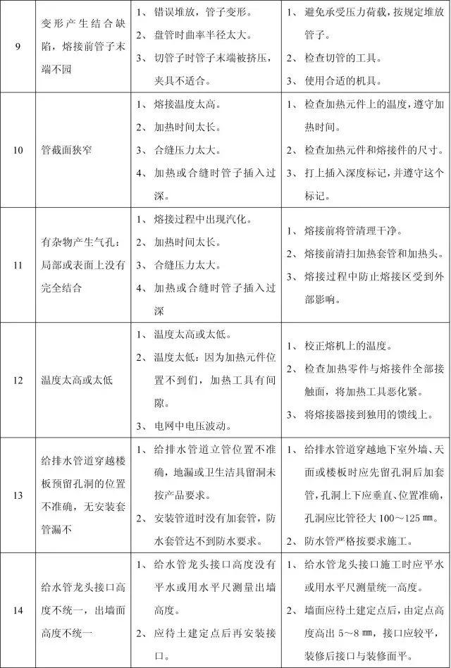 收藏:11个分部工程的168项质量通病_33