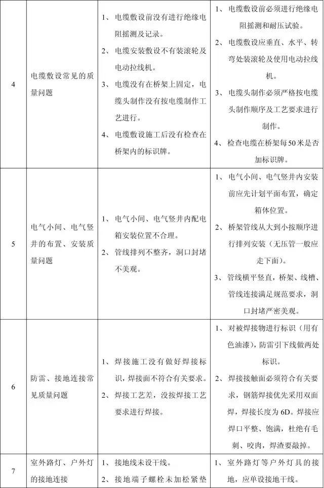 收藏:11个分部工程的168项质量通病_38