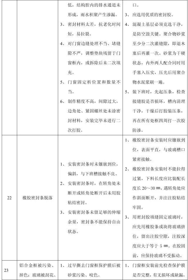 收藏:11个分部工程的168项质量通病_28