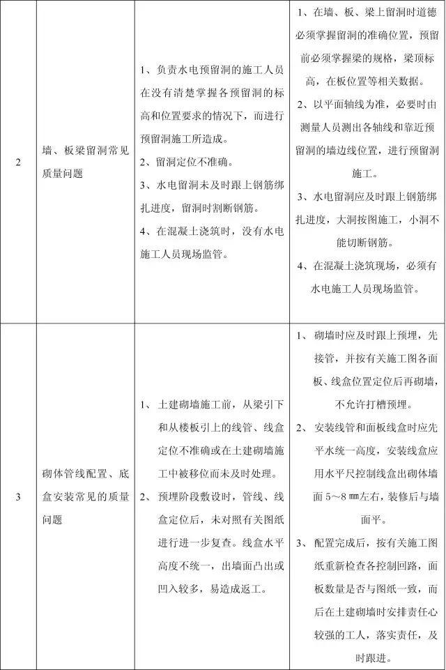 收藏:11个分部工程的168项质量通病_37