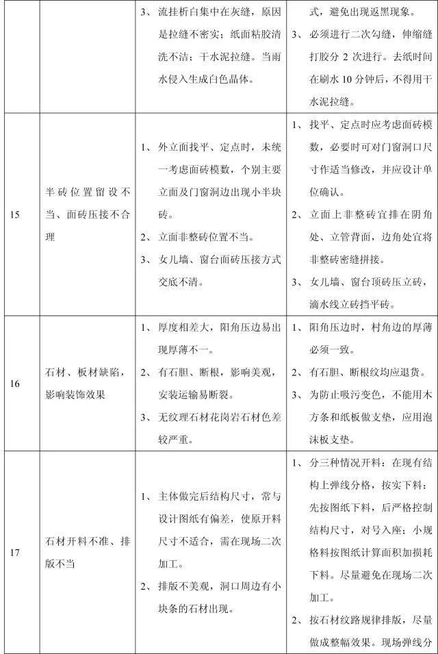 收藏:11个分部工程的168项质量通病_26