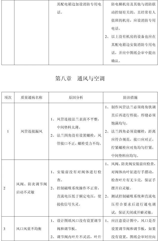 收藏:11个分部工程的168项质量通病_43