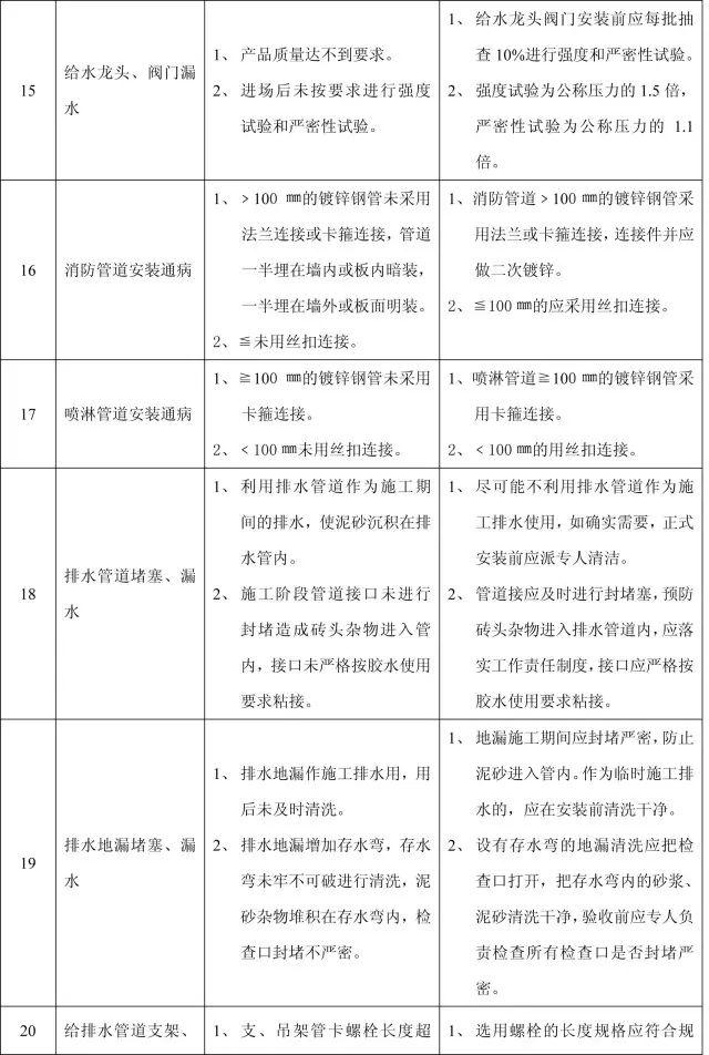 收藏:11个分部工程的168项质量通病_34