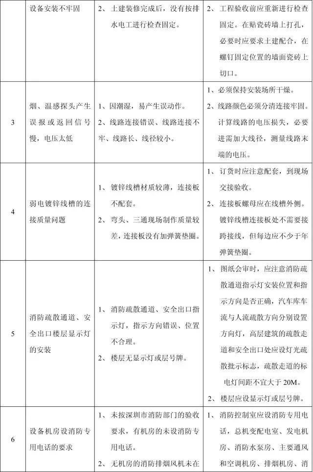 收藏:11个分部工程的168项质量通病_42