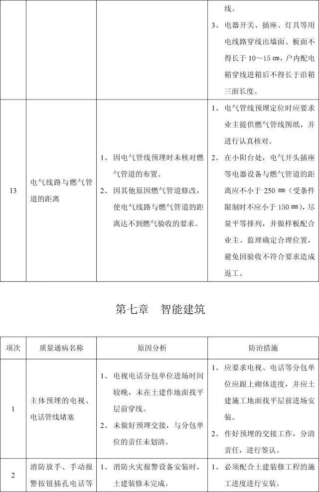 收藏:11个分部工程的168项质量通病_41