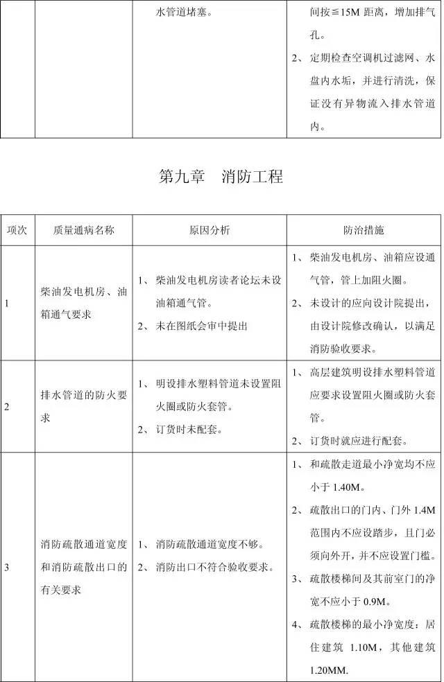 收藏:11个分部工程的168项质量通病_45