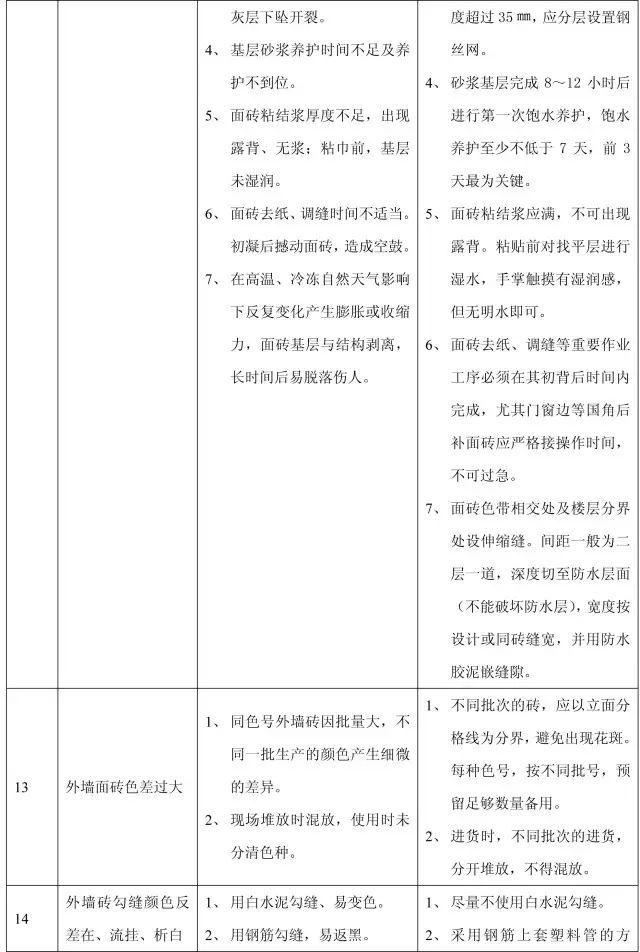 收藏:11个分部工程的168项质量通病_25