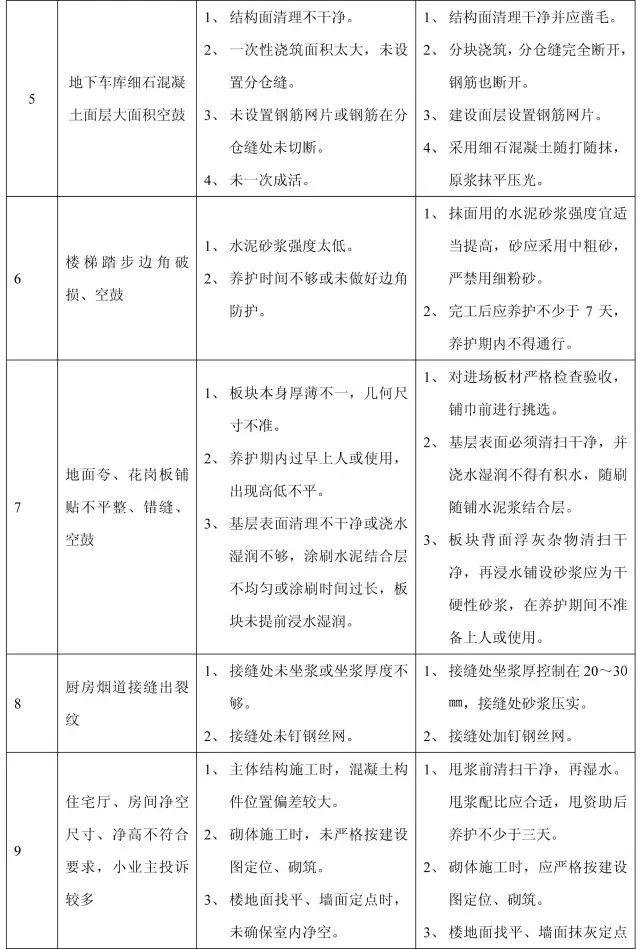 收藏:11个分部工程的168项质量通病_23