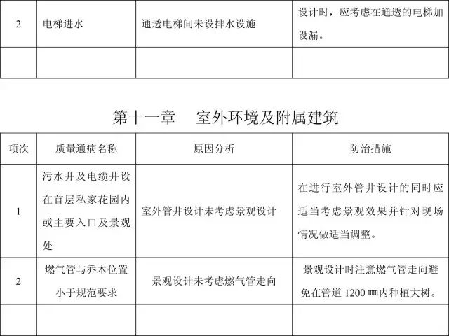 收藏:11个分部工程的168项质量通病_48