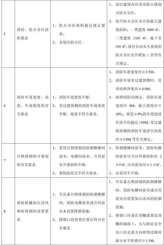 收藏:11个分部工程的168项质量通病_46
