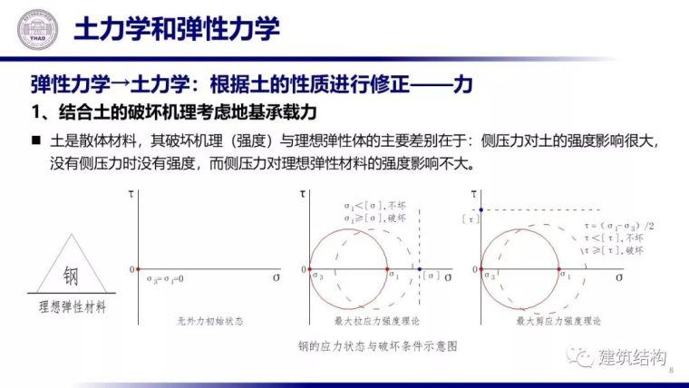 从土力学原理看地基基础设计(20套土力学)_9