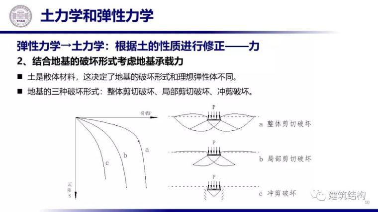 从土力学原理看地基基础设计(20套土力学)_11