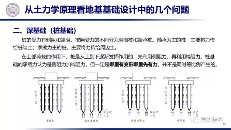 从土力学原理看地基基础设计(20套土力学)_19