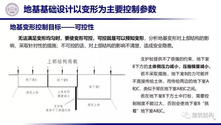 从土力学原理看地基基础设计(20套土力学)_31