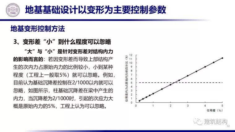 从土力学原理看地基基础设计(20套土力学)_33