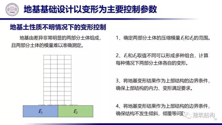从土力学原理看地基基础设计(20套土力学)_36