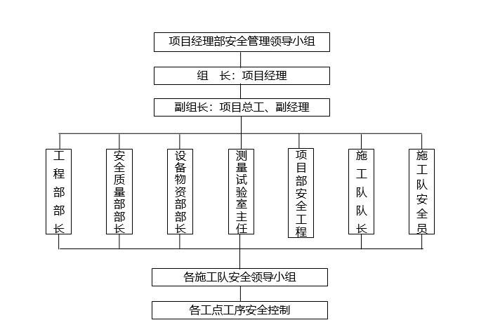 5、安全组织结构框图