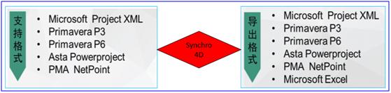 Synchro4D在BIM施工进度模拟与管控中的应用总结(软件篇)_18