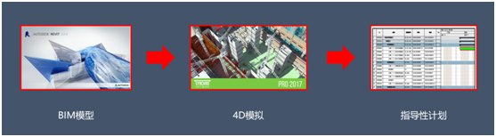 Synchro4D在BIM施工进度模拟与管控中的应用总结(软件篇)_20