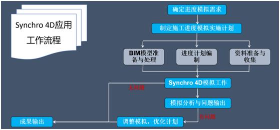Synchro4D在BIM施工进度模拟与管控中的应用总结(软件篇)_19