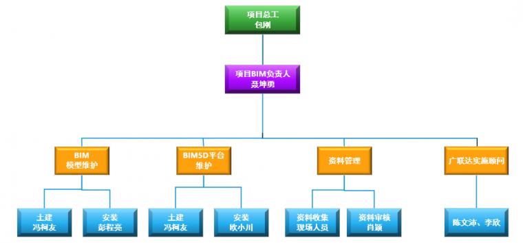 高山湾枢纽站项目BIM应用落地案例分享_3