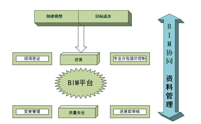 高山湾枢纽站项目BIM应用落地案例分享_13