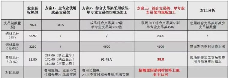中建七局机电安装BIM技术应用的典范案例_7