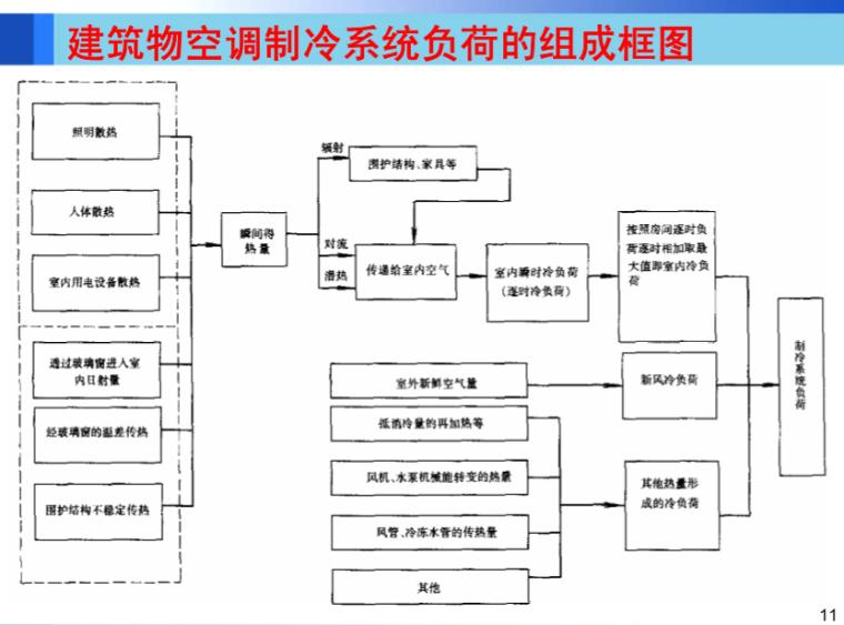 空气调节-空调负荷和新风量、空调系统分类(哈工大)