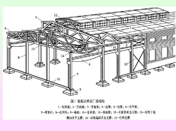 装配式单层厂房结构3