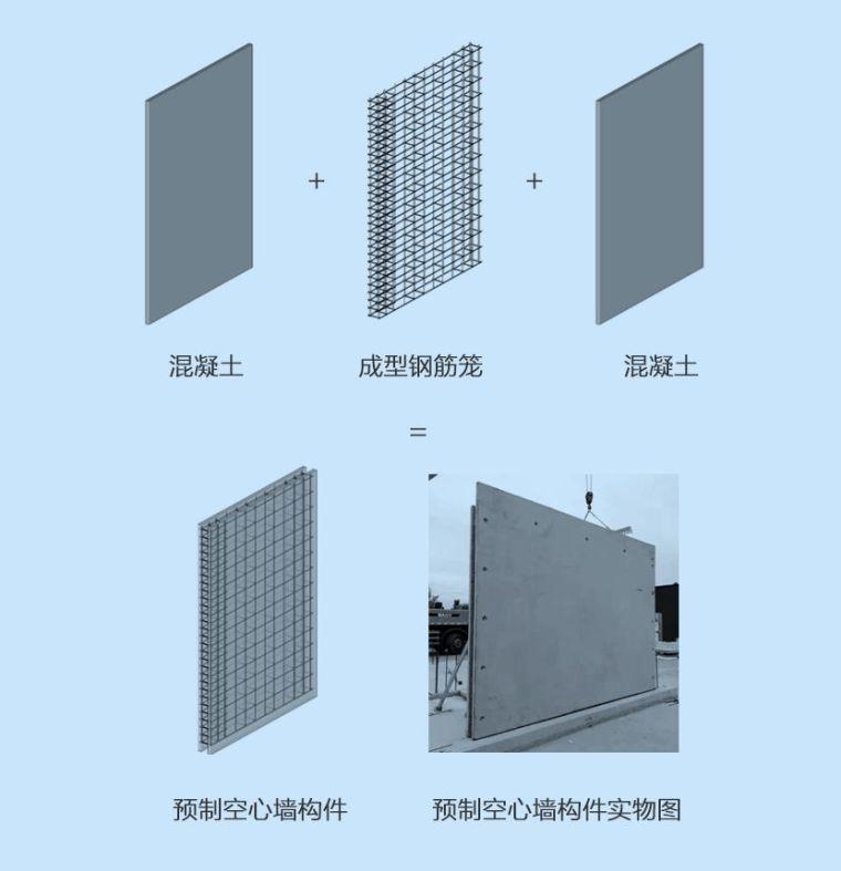 探秘三一筑工SPCS结构体系核心构件——空心墙