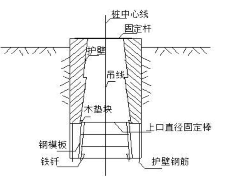 小学新建项目人工挖孔墩专项方案(19页,清楚明了)