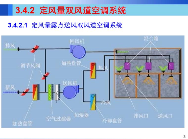 全水风机盘管系统、全空气系统二(哈工大)