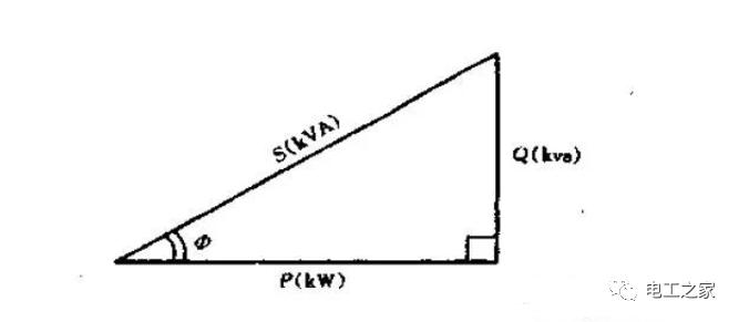 什么是有功功率、无功功率、视在功率及功率三角形?三相电路的功