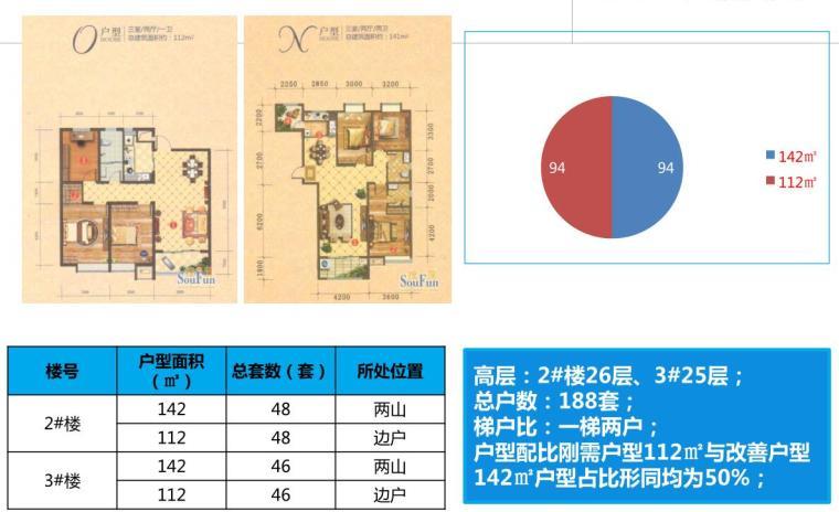 [河北]潍坊大有公馆营销策略报告(PDF+102页)